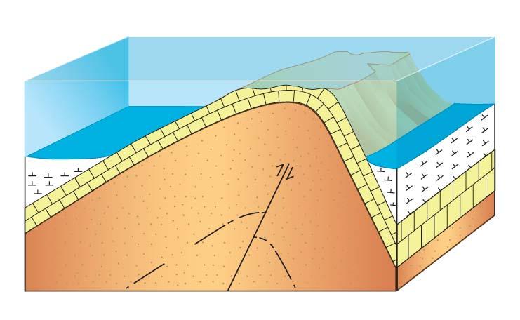 קימוט ויצירת קמר עם ״ליבה״ של סלע רך